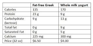 whole milk yogurt vs fat free greek