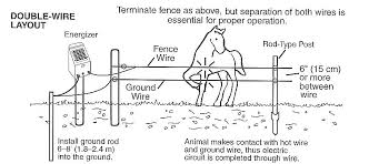 Diagram Wiring Electric Fence Diagram Full Version Hd Quality Fence Diagram Bankwiring Traditiopatrum It