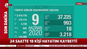 Türkiye günlük corona virüs vaka sayısı açıklandı! 3 bin 218 hasta ...