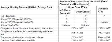 sbi atm cash withdrawal minimum