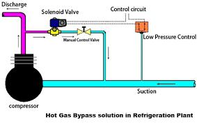 forum byp solution pressure