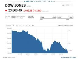 Dow Jones industrial average ...