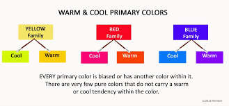 artists know if a color is warm or cool