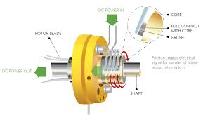 diy slip rings 5 go to guides that