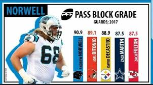 Zach Fulton PFF grade in pass protection as a guard : Texans
