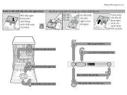 Hướng dẫn sử dụng Máy Rửa Bát Bosch SMS88TI01E