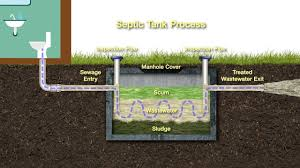 how to mainn your septic system