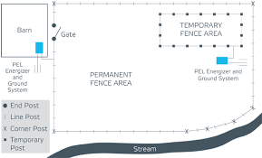 Planning Your Electric Fence Pel