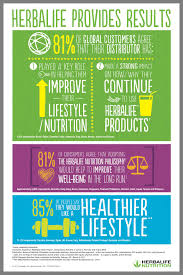 Pin by Cherie West on Herb.a.LifeDistributoR | Herbalife nutrition,  Herbalife tips, Herbalife nutrition club