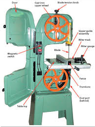 Buying A Bandsaw Canadian Woodworking Magazine