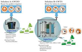 greywater systems water wise group