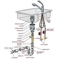 plumbing under kitchen sink diagram