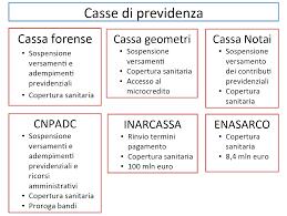 Coronavirus: le misure per i professionisti iscritti agli ordini ...