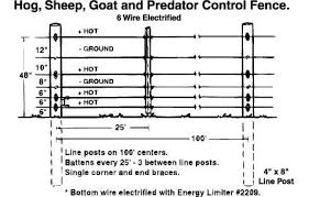 Electric Fence Designs Fencing Tractor Supply Co Pig Fence Electric Fence Goat Fence
