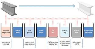 The Galvanizing Process | Rowtec Dorset Ltd | Blog
