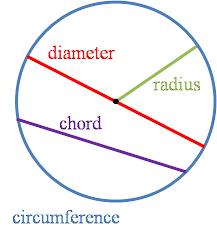 circle calc find c d a r omni