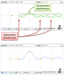 an interactive guide to the fourier