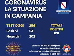 Coronavirus in Campania: quasi 900 i positivi. I dati per regione ...