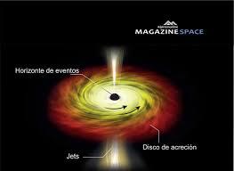 Resultado de imagen de agujero negro y su Horizonte de sucesos