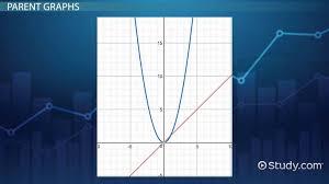 comparing graphs of quadratic linear