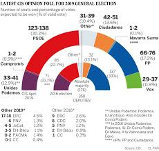 voting in spain new poll predicts