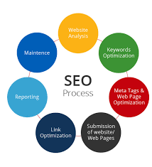 Evia - Search Engine Optimization (SEO) Services, Website ...