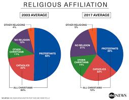 protestants decline more have no