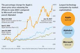 Apple Shares Hit All-Time Closing High ...