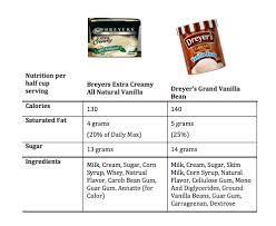 breyers or dreyer s which ice cream