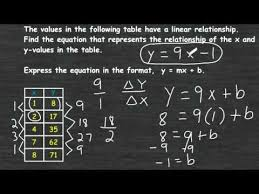a linear equation from a function table