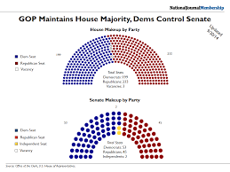 party makeup of house and senate