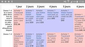 la oyster card ou travel card