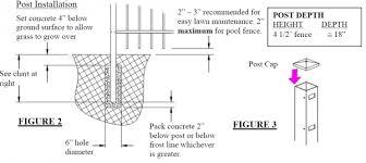 How To Install Allure Aluminum Fenceinstall Aluminum Fence