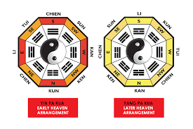 activating the pa kua and its trigrams