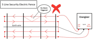 5 Line Security Electric Fence No Alarm Triggered Energizer Earth Live Live Earth Wire Out Return X Know Your Products Security Electric Fences 5 Or 6 Lines Alarm Meme On Me Me