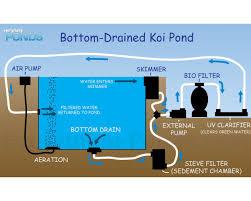 koi bottom drain pond kit 3000 gallons