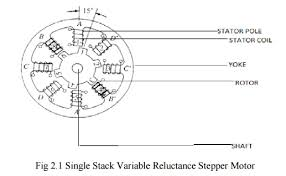 single stack variable reluctance