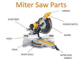 Miter Saws 101 Everything You Need To Know Sawsreviewed