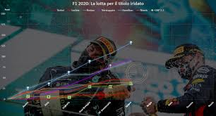 F1 | GP Spagna 2020 – Classifica piloti e team [Round 6] - F1inGenerale