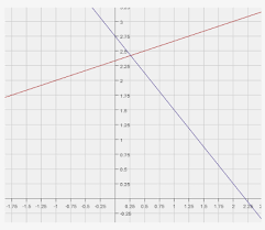 equations y 1 3x 7 3 and y 5 4x