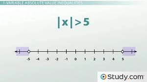 graph an absolute value inequality