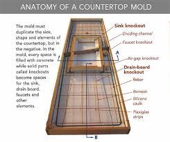 concrete countertops faq fine