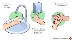 Claves para desinfectarse bien las manos - Información