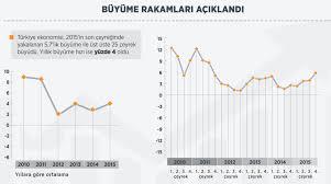 Türkiye Ekonomisi Büyüdü ama Kişi Başına Milli Gelir Düştü - bianet