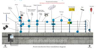 Electric Fence Energizer Circuit Diagram Integrated System Photo Detailed About Electric Fence Energizer C Electric Fence Energizer Electric Fence Electricity