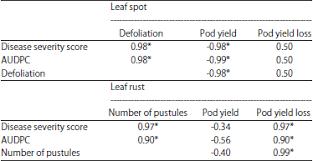 late leaf spot and leaf rust resistance