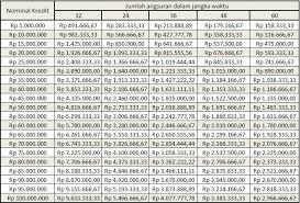 rumus perhitungan kredit umum pt bpr ugm