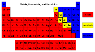 the parts of the periodic table