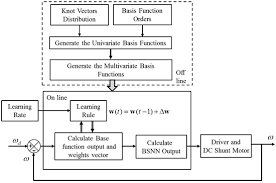 an adaptive sd control approach for