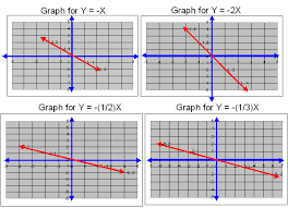 graph the linear equation y 1 4x 4
